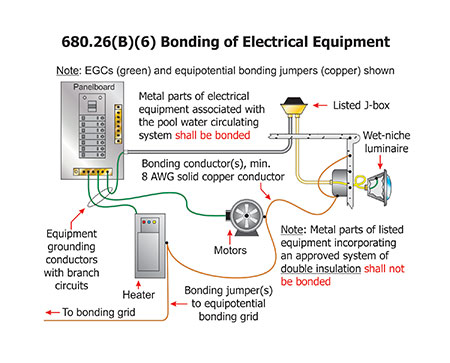 bonding statewide homes, llcthis interconnection, usually at the electrical service equipment, is often remote and is not intended to play a part in equipotential bonding (see figure